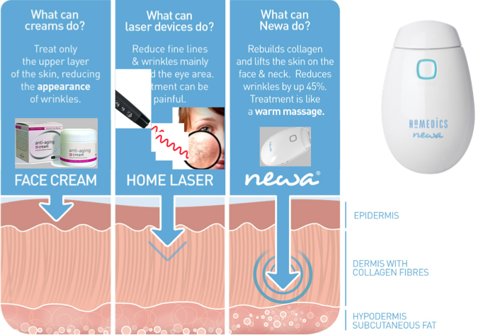 Review Of The Newa Skin Rejuvenation System Part 1 Style